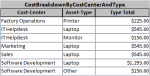 Cost Breakdown By CostCenter and Type Example